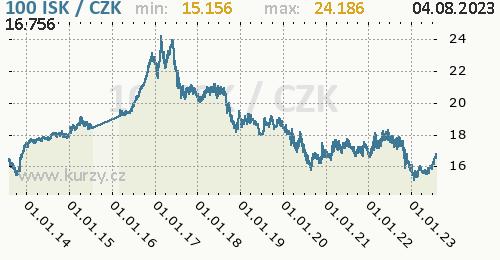 Islandská koruna graf ISK / CZK denní hodnoty, 10 let, formát 500 x 260 (px) PNG