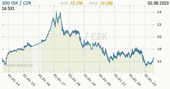 Islandská koruna graf ISK / CZK denní hodnoty, 10 let, formát 670 x 350 (px) PNG