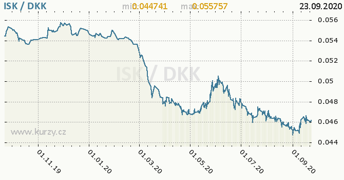 Vývoj kurzu ISK/DKK - graf