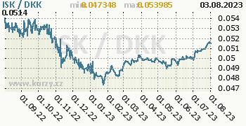 Graf ISK / DKK denní hodnoty, 1 rok, formát 350 x 180 (px) PNG