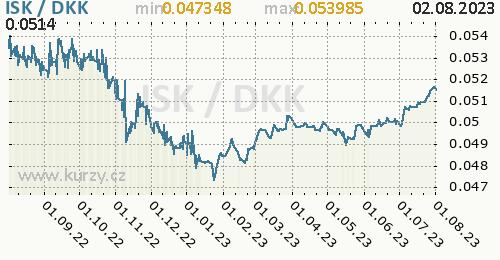 Graf ISK / DKK denní hodnoty, 1 rok, formát 500 x 260 (px) PNG
