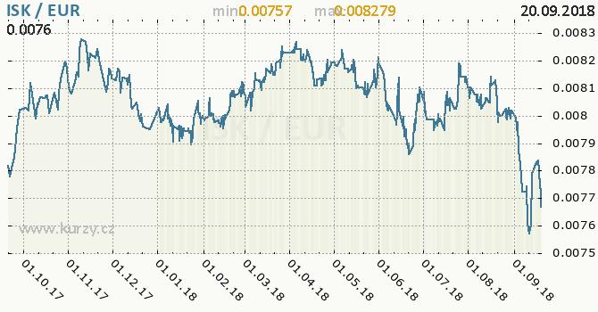 Vývoj kurzu ISK/EUR - graf