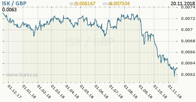 Vývoj kurzu ISK/GBP - graf
