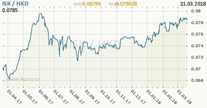 Vývoj kurzu ISK/HKD - graf