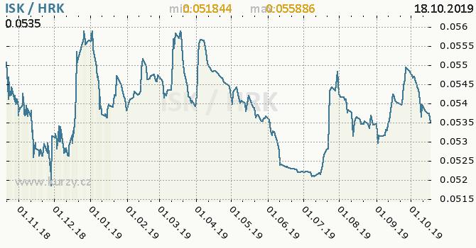 Vývoj kurzu ISK/HRK - graf