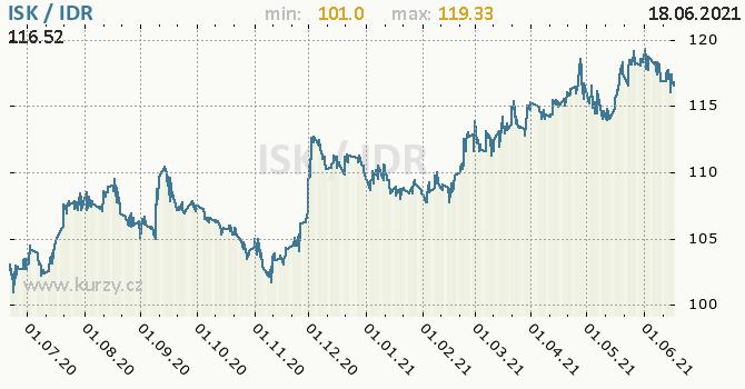 Vývoj kurzu ISK/IDR - graf