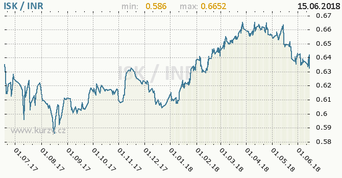 Vývoj kurzu ISK/INR - graf