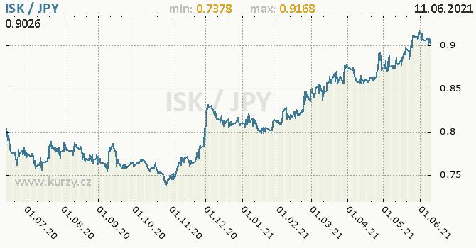 Vývoj kurzu ISK/JPY - graf