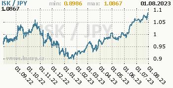 Graf ISK / JPY denní hodnoty, 1 rok, formát 350 x 180 (px) PNG