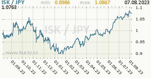Graf ISK / JPY denní hodnoty, 1 rok, formát 500 x 260 (px) PNG