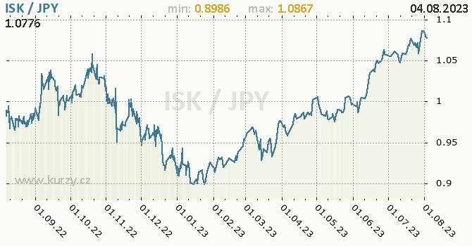 Graf ISK / JPY denní hodnoty, 1 rok, formát 670 x 350 (px) PNG