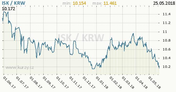 Vývoj kurzu ISK/KRW - graf