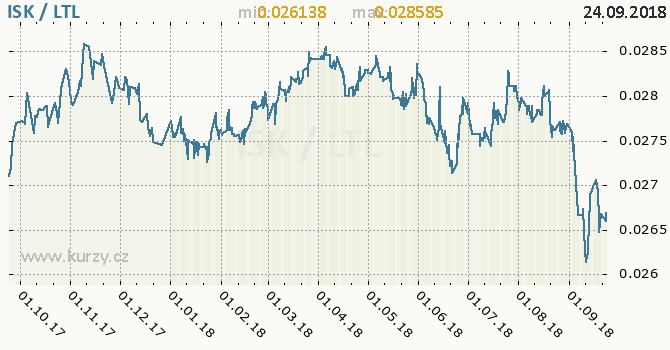 Vývoj kurzu ISK/LTL - graf