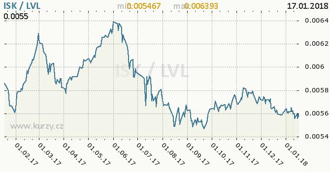 Graf lotyšský lat a islandská koruna
