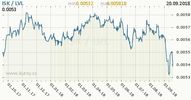 Vývoj kurzu ISK/LVL - graf
