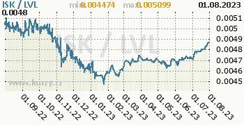 Graf ISK / LVL denní hodnoty, 1 rok, formát 350 x 180 (px) PNG