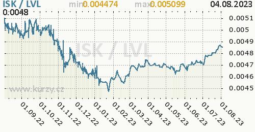 Graf ISK / LVL denní hodnoty, 1 rok, formát 500 x 260 (px) PNG