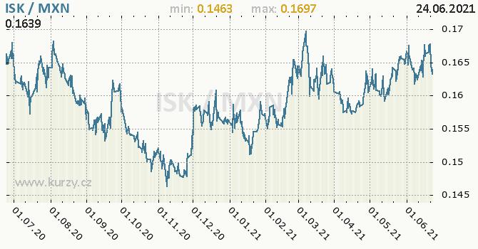 Vývoj kurzu ISK/MXN - graf