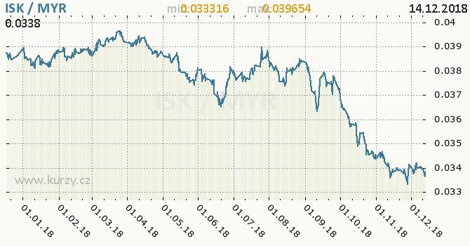 Vývoj kurzu ISK/MYR - graf