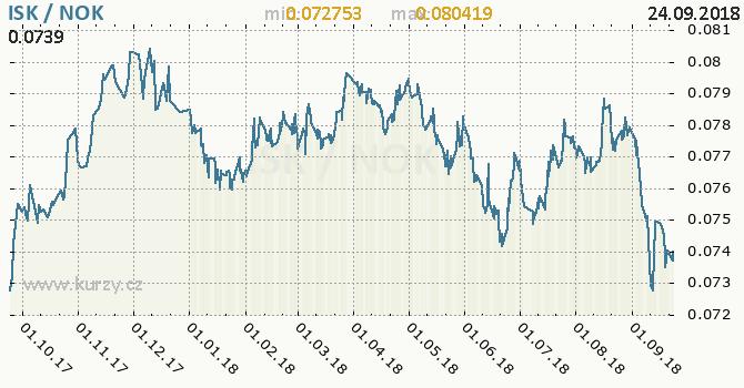 Vývoj kurzu ISK/NOK - graf