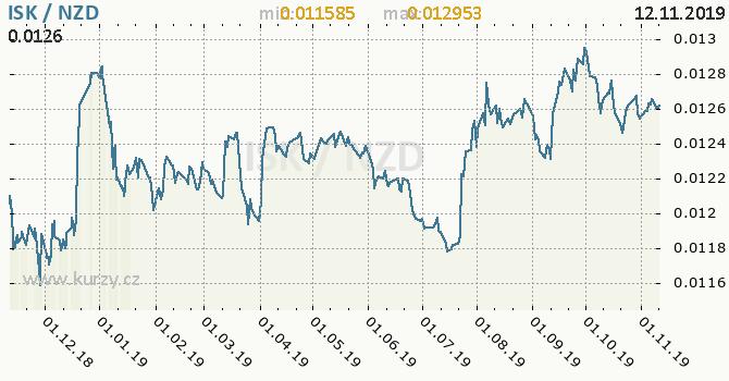 Vývoj kurzu ISK/NZD - graf