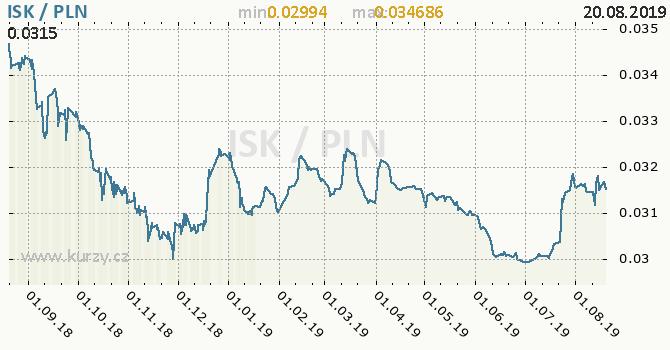 Vývoj kurzu ISK/PLN - graf