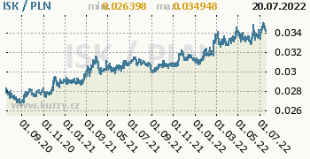 Graf ISK / PLN denní hodnoty, 2 roky, formát 350 x 180 (px) PNG