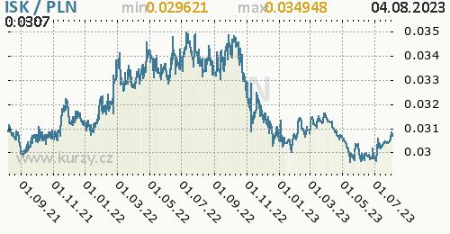 Graf ISK / PLN denní hodnoty, 2 roky, formát 500 x 260 (px) PNG