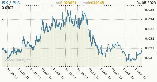 Graf ISK / PLN denní hodnoty, 2 roky, formát 670 x 350 (px) PNG