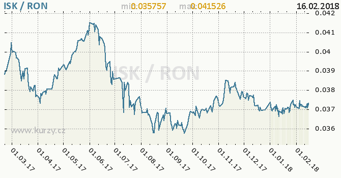 Graf rumunský nový lei a islandská koruna