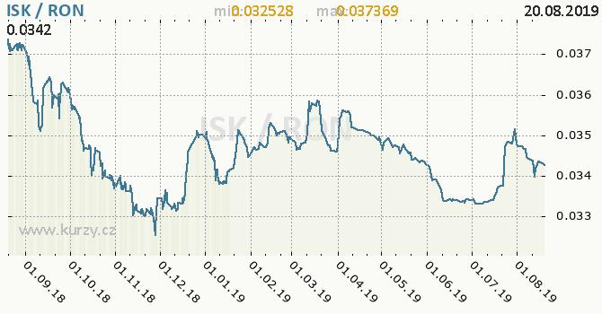 Vývoj kurzu ISK/RON - graf