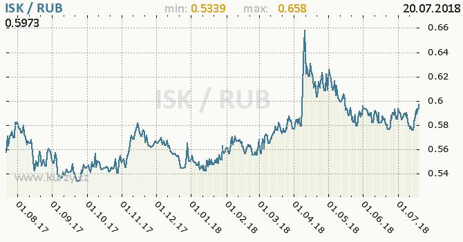 Vývoj kurzu ISK/RUB - graf