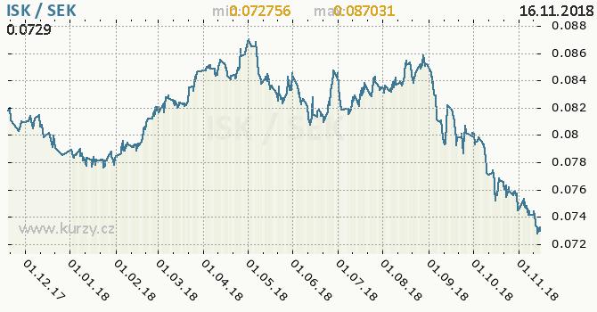 Vývoj kurzu ISK/SEK - graf