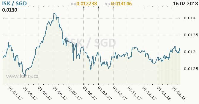 Graf singapurský dolar a islandská koruna