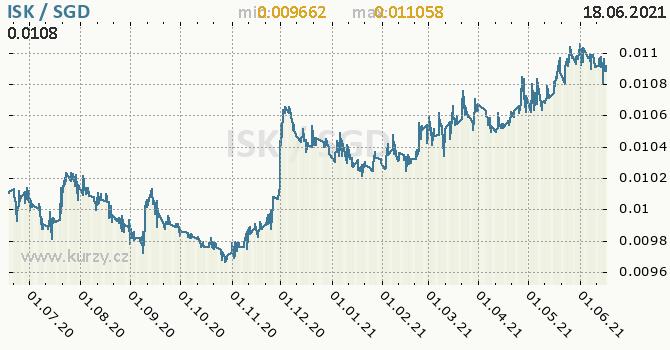 Vývoj kurzu ISK/SGD - graf