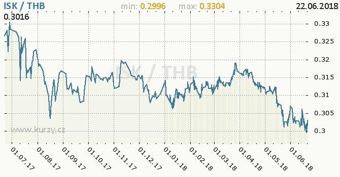 Vývoj kurzu ISK/THB - graf