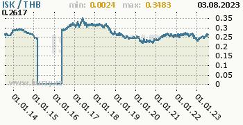 Graf ISK / THB denní hodnoty, 10 let, formát 350 x 180 (px) PNG
