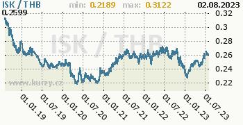 Graf ISK / THB denní hodnoty, 5 let, formát 350 x 180 (px) PNG