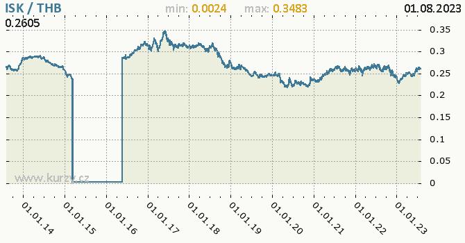 Graf ISK / THB denní hodnoty, 10 let, formát 670 x 350 (px) PNG