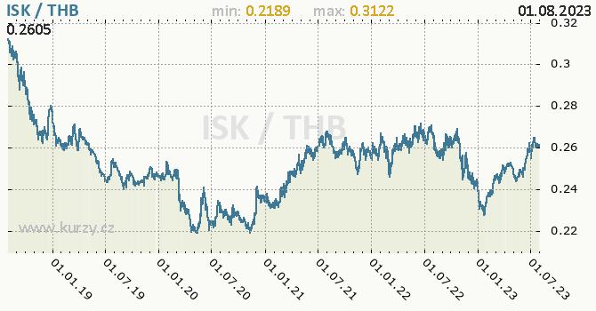 Graf ISK / THB denní hodnoty, 5 let, formát 670 x 350 (px) PNG