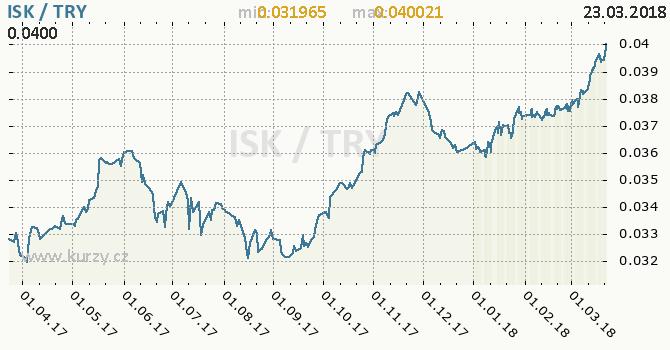 Vývoj kurzu ISK/TRY - graf