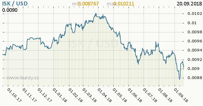 Vývoj kurzu ISK/USD - graf