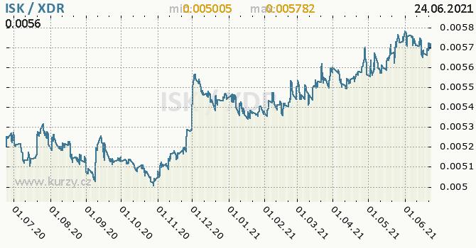 Vývoj kurzu ISK/XDR - graf