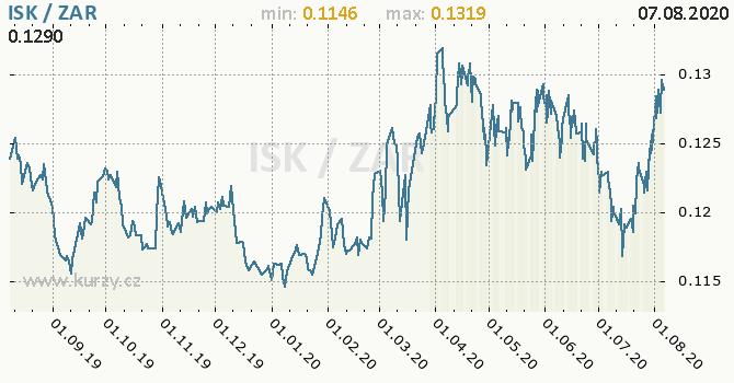 Vývoj kurzu ISK/ZAR - graf