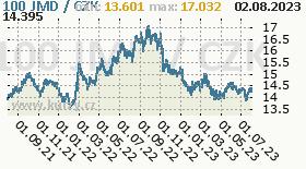 jamajský dolar, graf kurzu jamajského dolaru, JMD/CZK