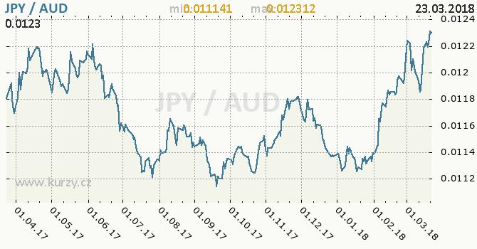 Vývoj kurzu JPY/AUD - graf