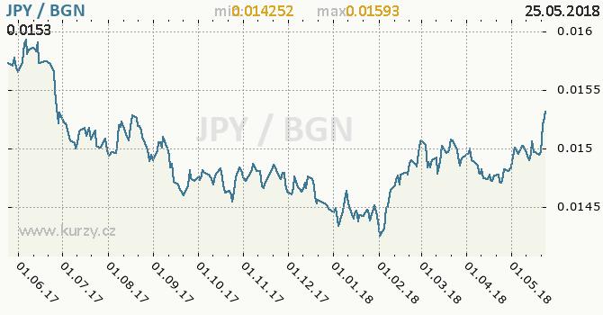 Vývoj kurzu JPY/BGN - graf