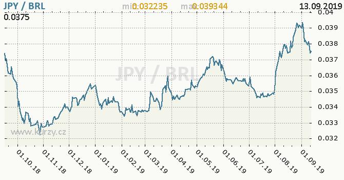 Vývoj kurzu JPY/BRL - graf