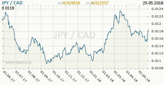 Vývoj kurzu JPY/CAD - graf