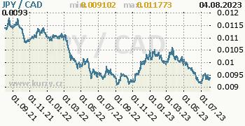 Graf JPY / CAD denní hodnoty, 2 roky, formát 350 x 180 (px) PNG